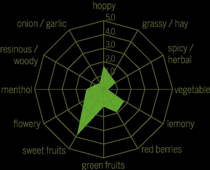 Huell Melon Raw hops